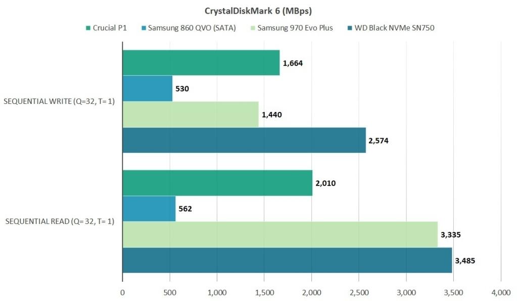 SSD P1 es importante, un buen dispositivo de rendimiento y un precio atractivo 1