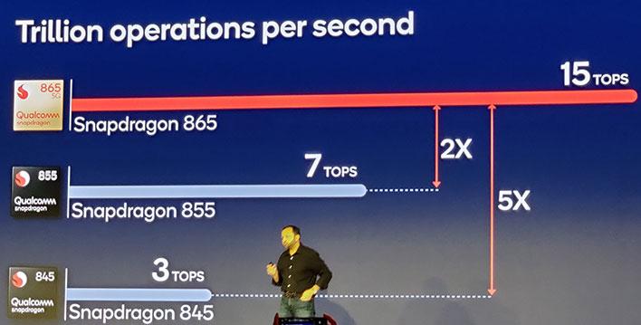 Thông lượng hiệu năng của Snapdragon 865