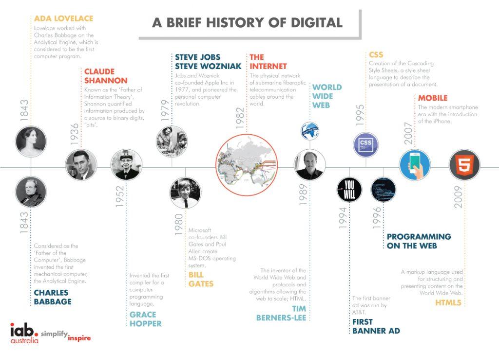 Hiểu biết về cuộc cách mạng kỹ thuật số và lịch sử và tác động của cuộc cách mạng kỹ thuật số 1