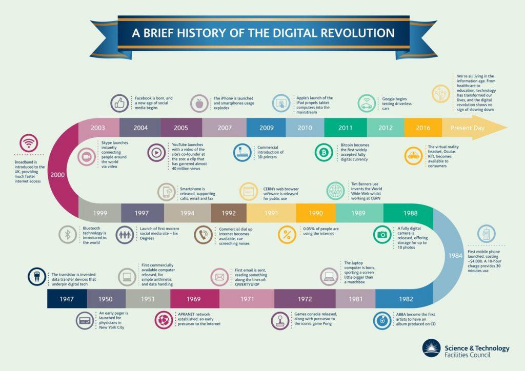 Cuộc cách mạng kỹ thuật số là gì? Cuộc cách mạng số là