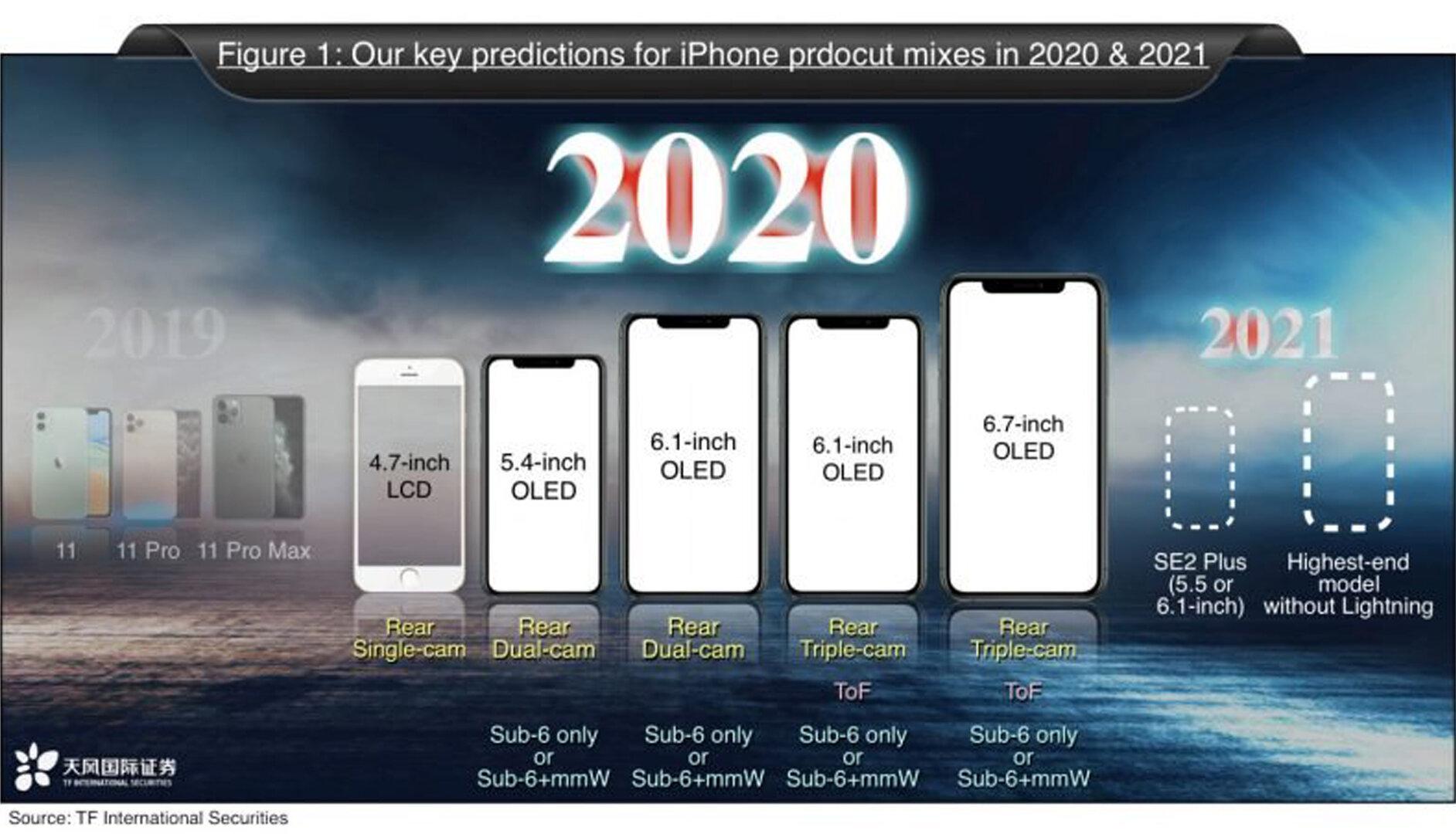 Dòng sản phẩm iPhone bị nghi ngờ bởi Ming-Chi Kuo cho năm 2021