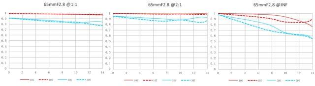 Laowa 65mm f /2.8 Ống kính APO 2X Macro cho APS-C được công bố 9