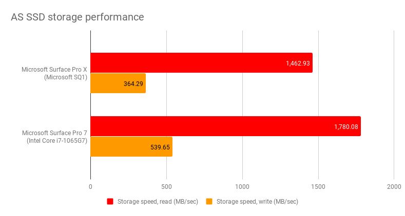 Đánh giá Microsoft Surface Pro X: Hoàn hảo không hoàn hảo 2