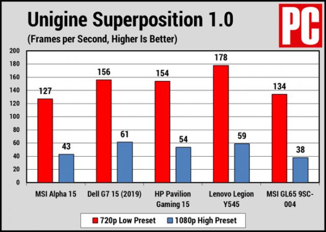 Nhìn thoáng qua: Đánh giá MSI Alpha 15 8