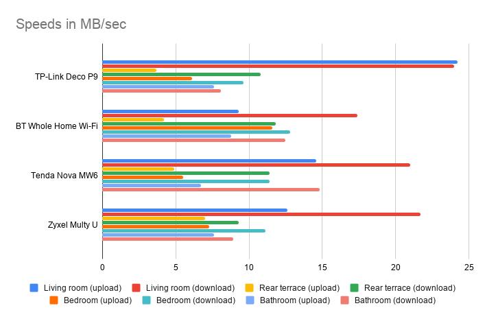 Đánh giá TP-Link Deco P9: Bộ mở rộng Wi-Fi sáng tạo kết hợp mạng lưới điện và mạng lưới 2