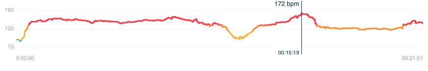 garmin venu xem xét fitbit ngược lại 2 sao chép nhịp tim