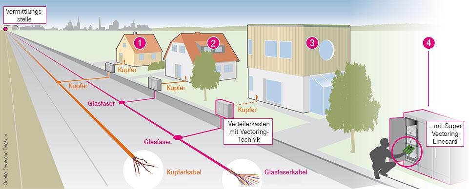 Các biến thể kết nối của Deutsche Telekom