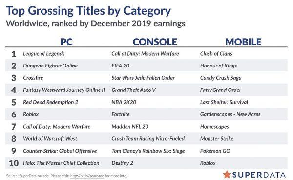 Hành trình chuộc lại lỗi lầm 2 đã chứng kiến một sự gia tăng đáng kể về doanh số máy tính kỹ thuật số sau khi đạt Steam - SuperData 1