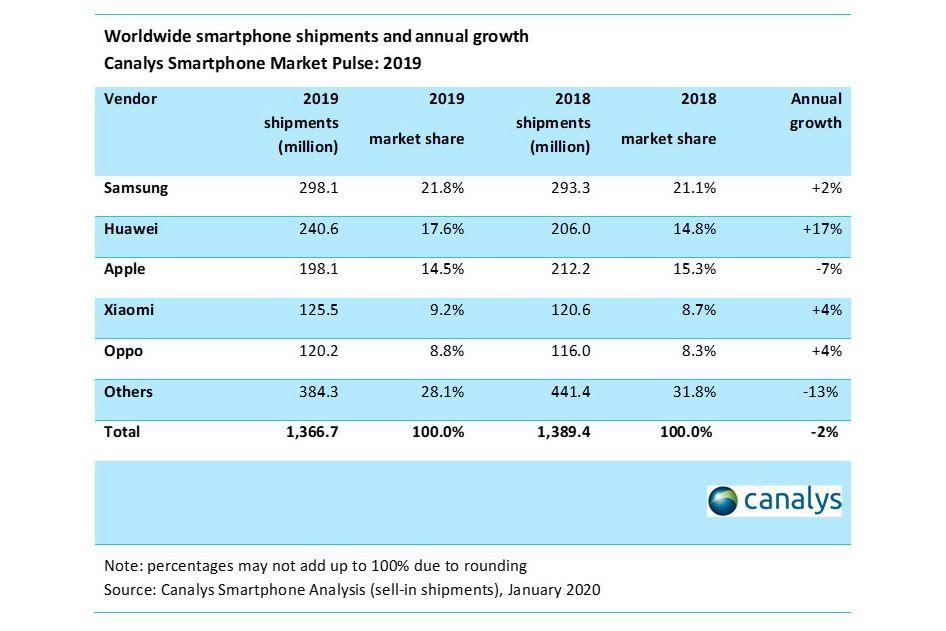 Huawei vượt qua Apple bán điện thoại di động 1