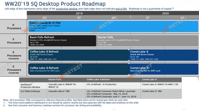 Lộ trình * tin đồn * của Intel.