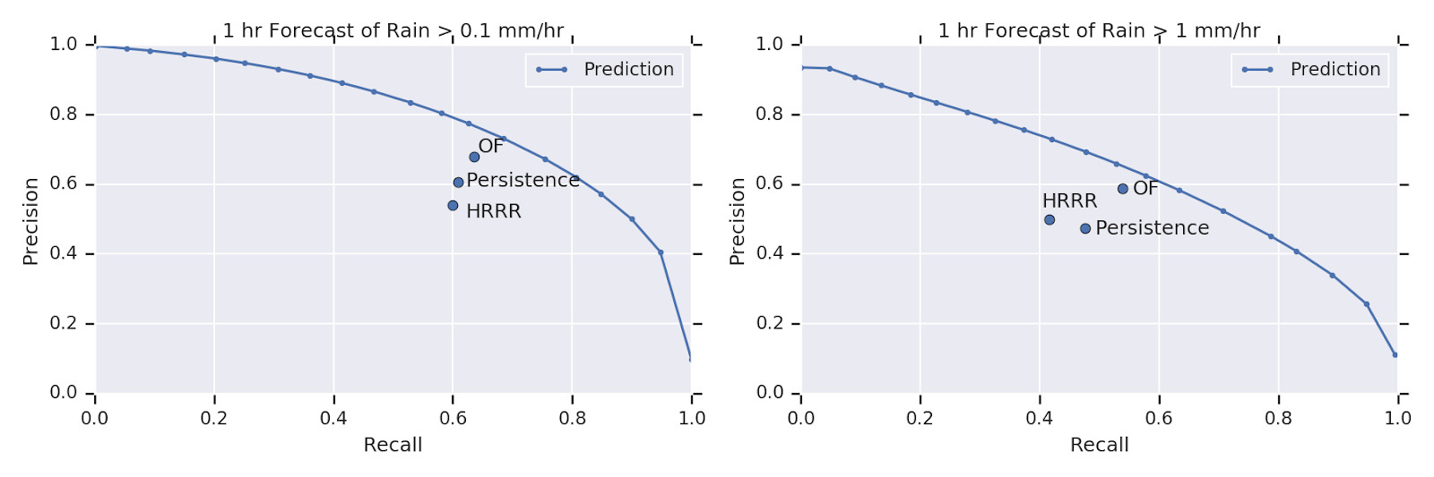 Mô hình Google AI vượt trội so với các phương pháp dự báo thời tiết truyền thống 2