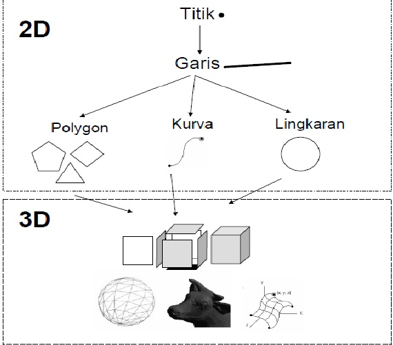 Nhận biết các chức năng của mô phỏng trực quan theo nhiều thuật ngữ khác nhau (Visual 2 và 3 Kích thước) 2