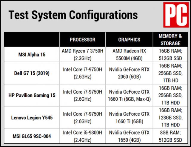 Nhìn thoáng qua: Đánh giá MSI Alpha 15 4