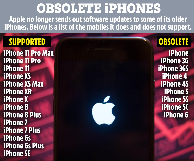 Những chiếc iPhone nào 'lỗi thời' và 'nguy hiểm' vào năm 2020? Danh sách đầy đủ 1