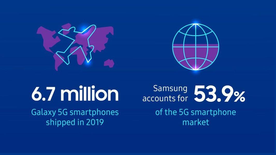 Samsung đã bán 6.7 Triệu điện thoại thông minh 5G năm 2019 3