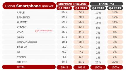 Huawei và Samsung suy yếu trong quý IV năm 2019. Apple tuy nhiên, mức cao kỷ lục có thể được tổ chức.