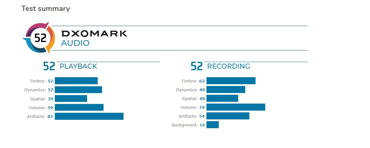 Lĩnh vực âm thanh của LG G8 không thể cạnh tranh với những tên tuổi lớn, DxOMark (ảnh) cho biết 1