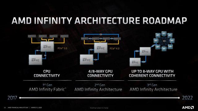 Ngày phân tích AMD 2020: Zen 3, Vải vô cực 3và Bao bì 3D 6