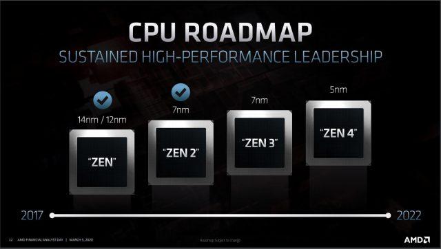 Ngày phân tích AMD 2020: Zen 3, Vải vô cực 3và Bao bì 3D 5