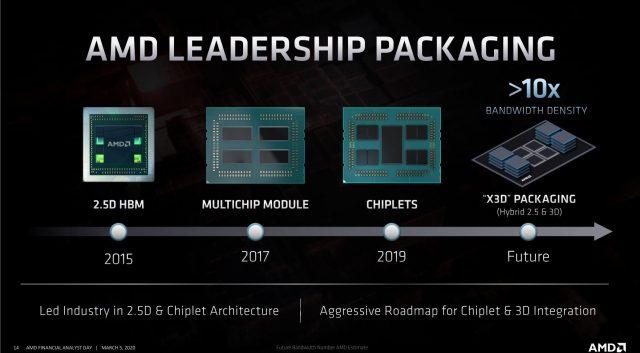 Ngày phân tích AMD 2020: Zen 3, Vải vô cực 3và Bao bì 3D 3