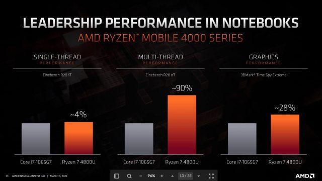 Ngày phân tích AMD 2020: Zen 3, Vải vô cực 3và Bao bì 3D 2