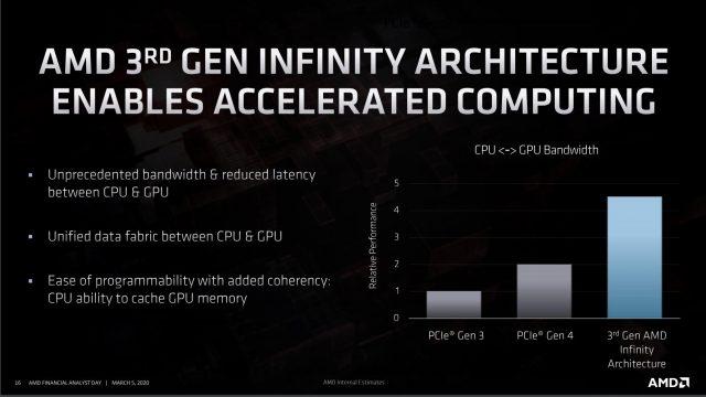 Ngày phân tích AMD 2020: Zen 3, Vải vô cực 3và Bao bì 3D 7