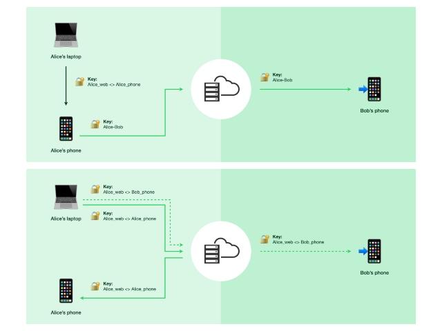 Hỗ trợ đa thiết bị WhatsApp cho người thử nghiệm beta