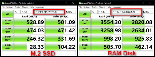 Đĩa RAM so với SSD CrystalDiskMark Benchmark
