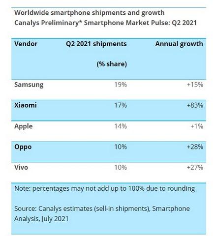Xiaomi trở thành nhà cung cấp điện thoại thông minh lớn thứ hai